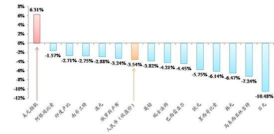 图表:10月以来主要货币汇率走势图近期,人民币汇率波动引发市场关注。新华社发(中国人民银行提供)